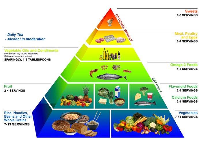 rostszegény diéta keto diéta